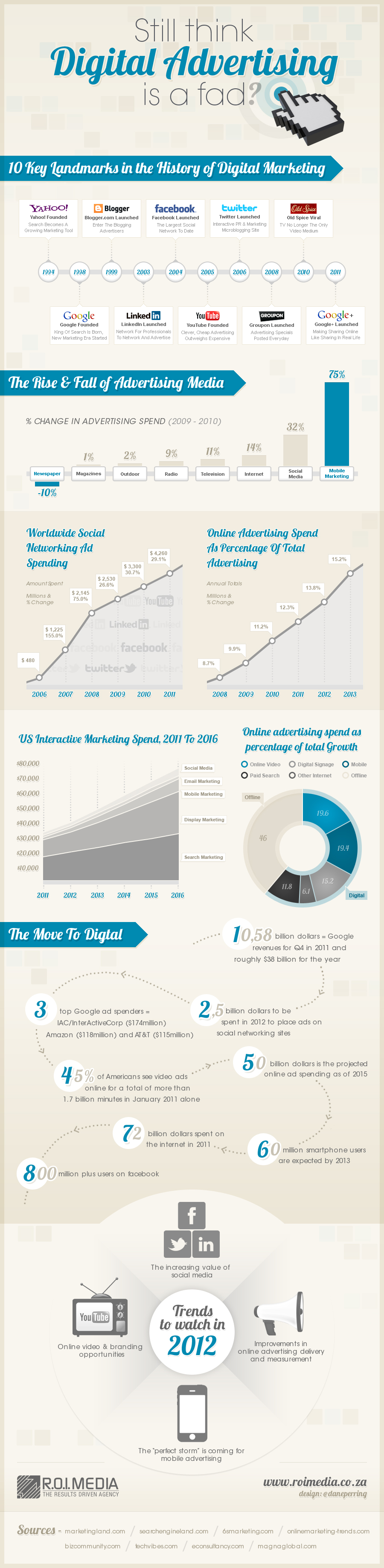 Still think digital advertising is a fad